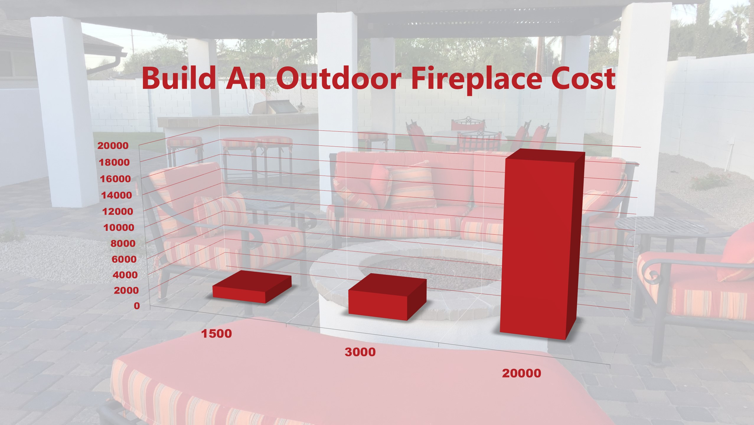 Cost To Build Outdoor Fireplace 2019
